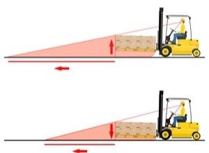 Forklift Blind Spot Identification